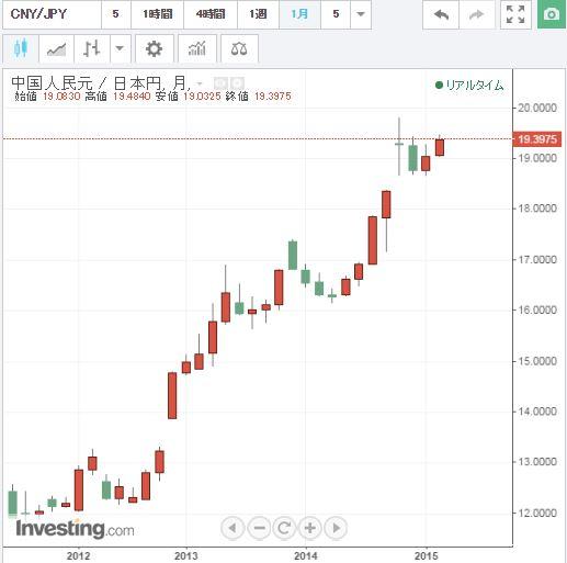 【eBay輸出】年利4.75%の定期預金。外貨を獲得して金融工学でさらに増やすためには。