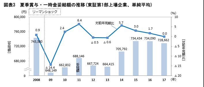 日本のサラリーマン平均賞与額