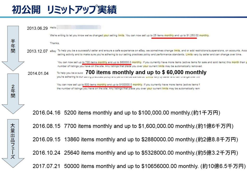 【eBay輸出】どれだけリミットがあれば月収30万円は稼げますか