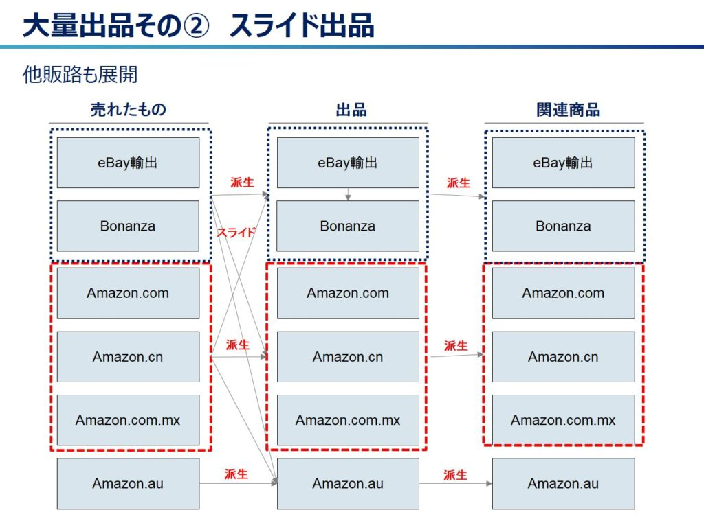 【eBay輸出】輸出ビジネスの多販路展開と有在庫戦略の進捗状況