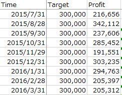 ebay輸出2.0での稼ぎ方目標マイルストーン
