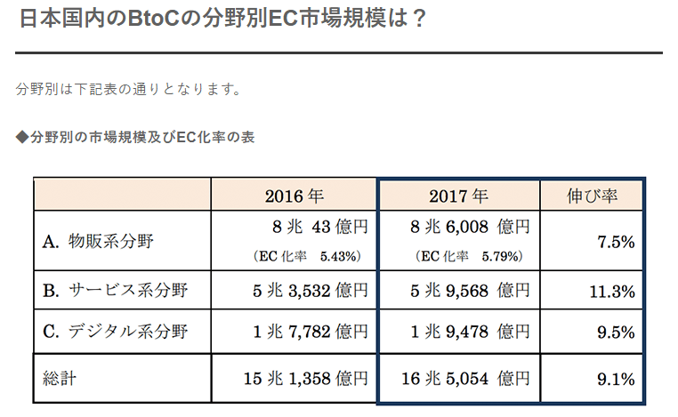 日本国内のBtoCの分野別EC市場規模